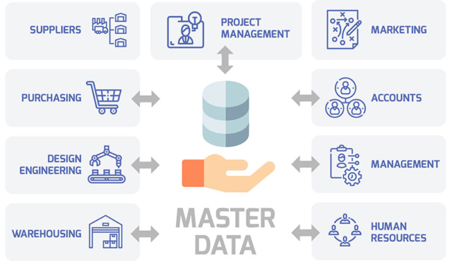 What Is Master Data Management (MDM) and Why Do You Need It?